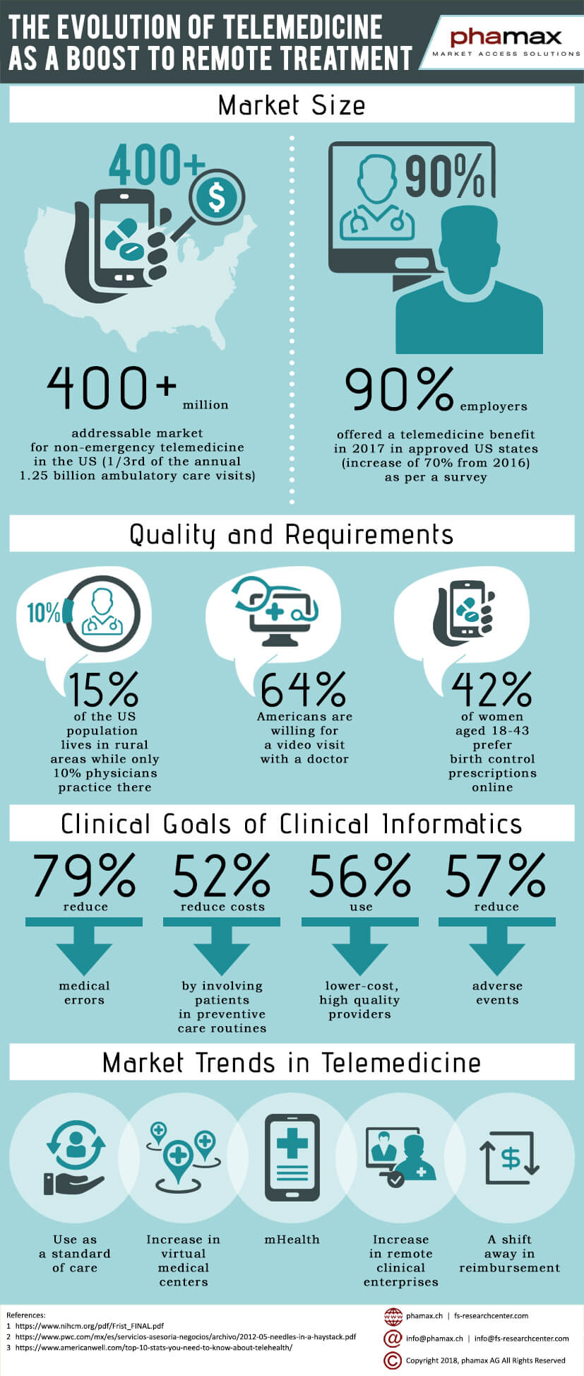 Infographic showing the data behind the evolution of telemedicine