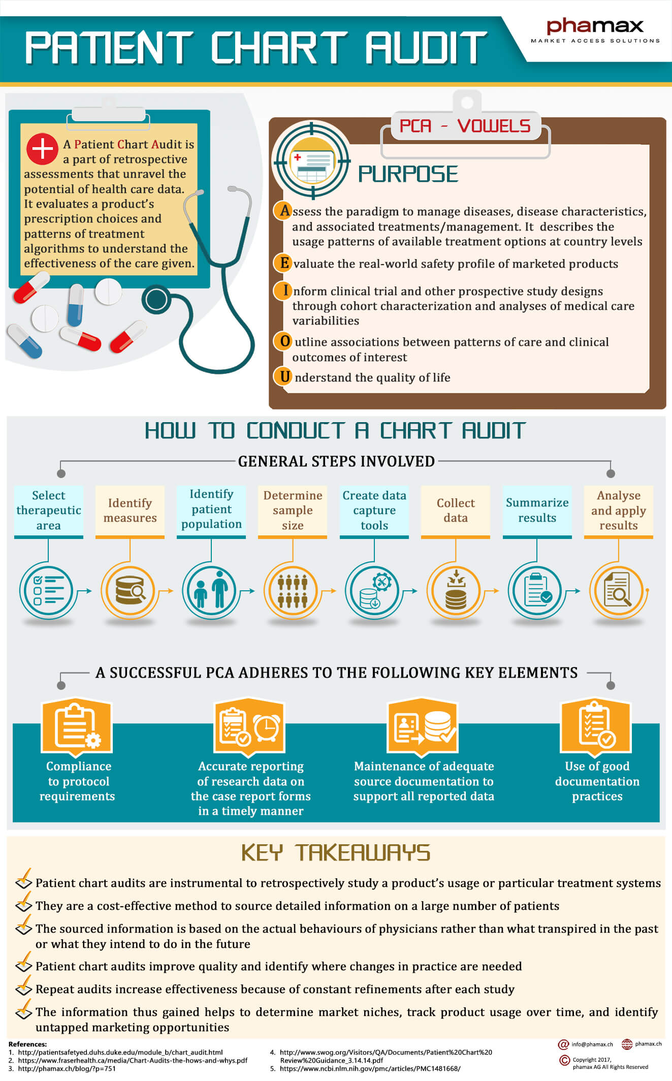 Infographic of a Patient Chart Audit