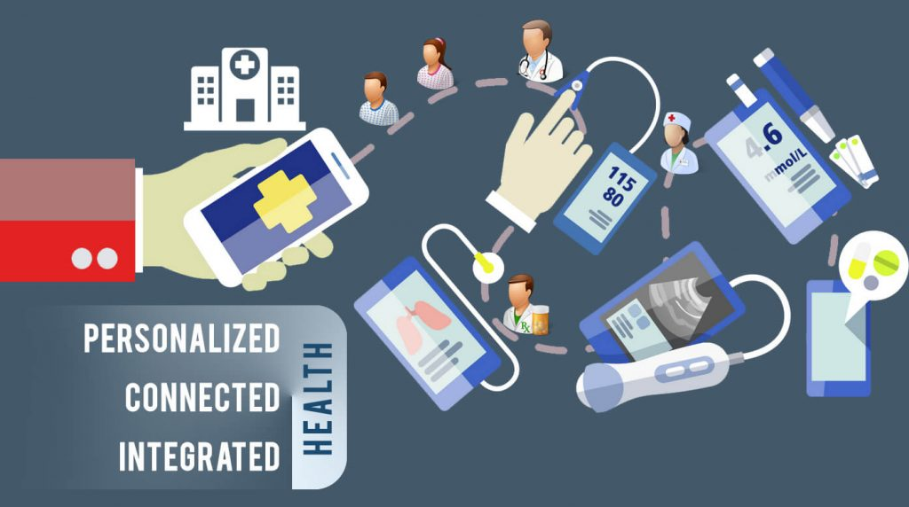 Graphic showing the connected healthcare industry