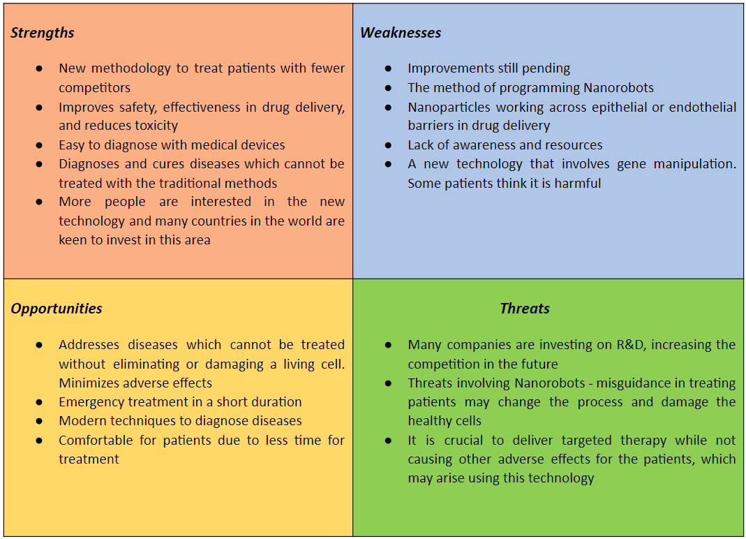 SWOT Analysis of Nanotechnology use in healthcare
